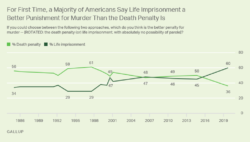 Gallup Poll-2019-11